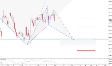EURJPY: EURJPY / 1HR / P. BAT PATTERN