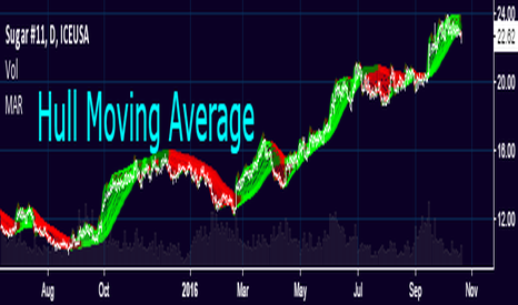 Weighted Moving Average (WMA) — Technical Indicators — Indicators