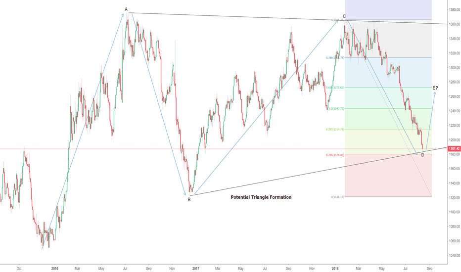 XAUUSD: Gold Completing Wave D, within Triangle ?