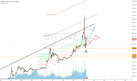 BTCCNY: Waiting for the breakout ...
