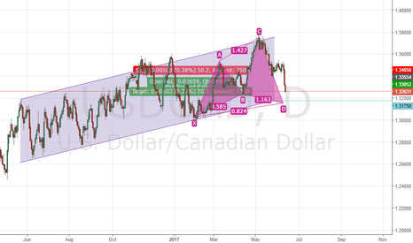 USDCAD: A cypher pattern about to complete