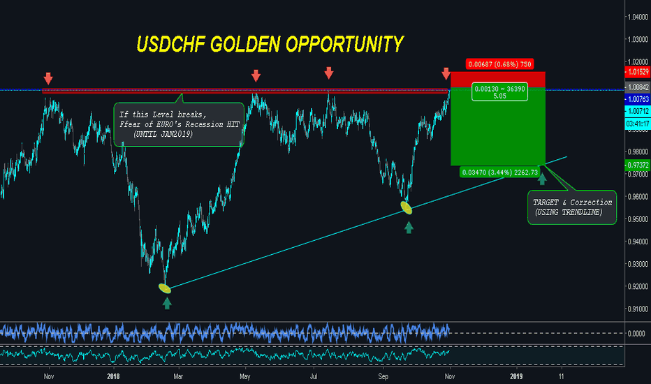 USDCHF: USDCHF - SHORT THE MADNESS (GOLDEN OPPORTUNITY)