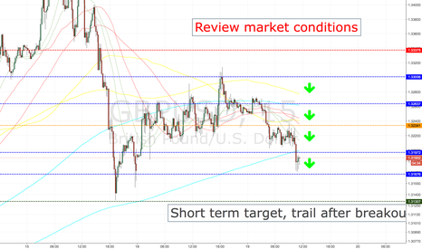 GBPUSD: GBPUSD SHORT ENTRY LEVELS, CURRENT SESSION ONLY