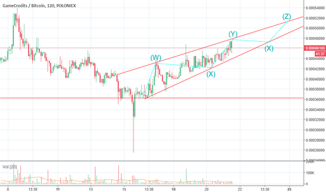 GAMEBTC: $GAME chart 21 September
