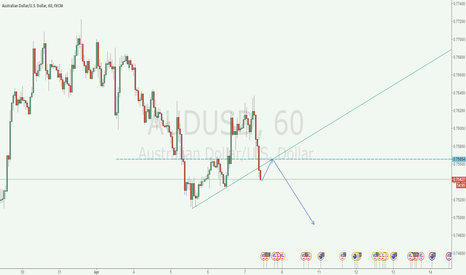 AUDUSD: short audusd when get back
