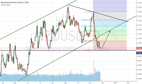 NZDUSD: TIME TO INVEST SOME MONEY IN NZD BUYING