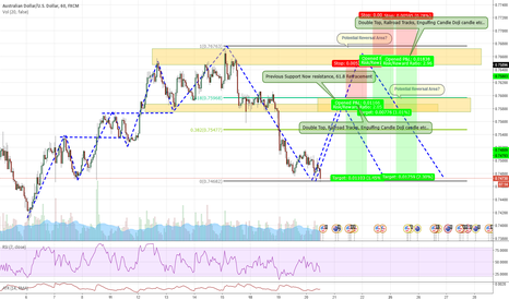 AUDUSD: Structure based opportunity on AUD/USD (LInk Inside Post)