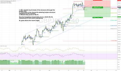 GBPJPY: Go short GBPJPY on double top & momentum/price divergence