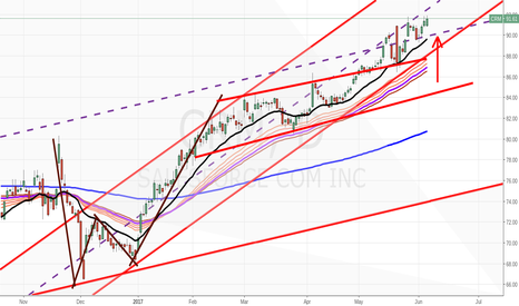 CRM: monitoring for bullish continuation