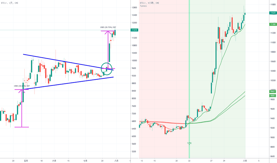 tradingview bitcoin miseria indice