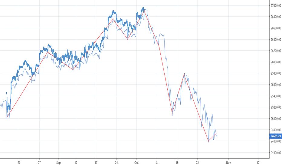 DJI: Stock Market crash will be soon 50 % Crash.