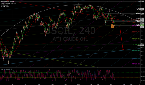 USOIL: Oil hit upper parallel support and should go lower