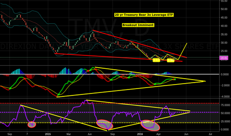 TMV: $TMV more proof ATH on Tap for $spy