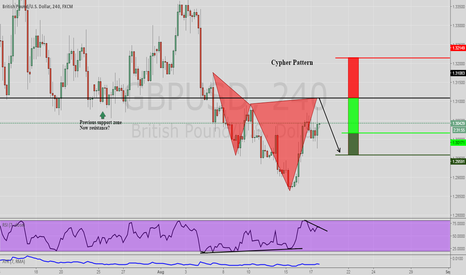 GBPUSD: GBPUSD Potential Cypher Pattern