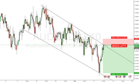 AUDCAD: sell sell AUD/CAD