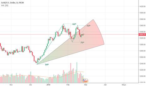 XAUUSD: oro a largo plazo