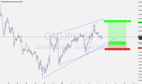 CADJPY: CadJPy: Possibility of a long trade in the cards