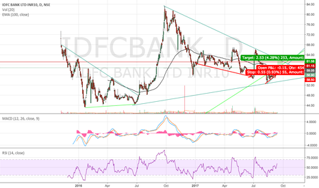 IDFCBANK: channel breakout on idfc bank