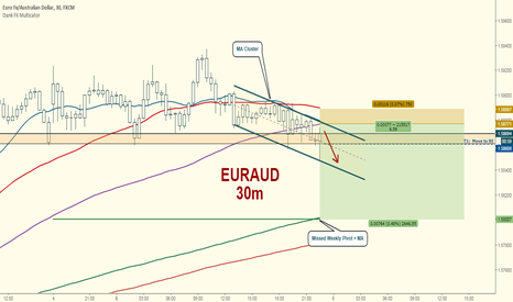 EURAUD: EURAUD Downside After RBA Statement