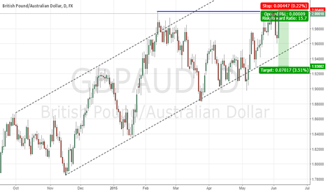 GBPAUD: GBPAUD daily closing cycle