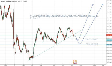 GBPJPY: GBPJPY- A pair that can make us rich