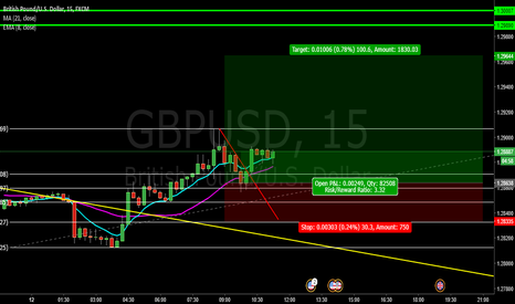 GBPUSD: GBP/USD LONG! | COPY & PROFIT 3:1 TRADE!