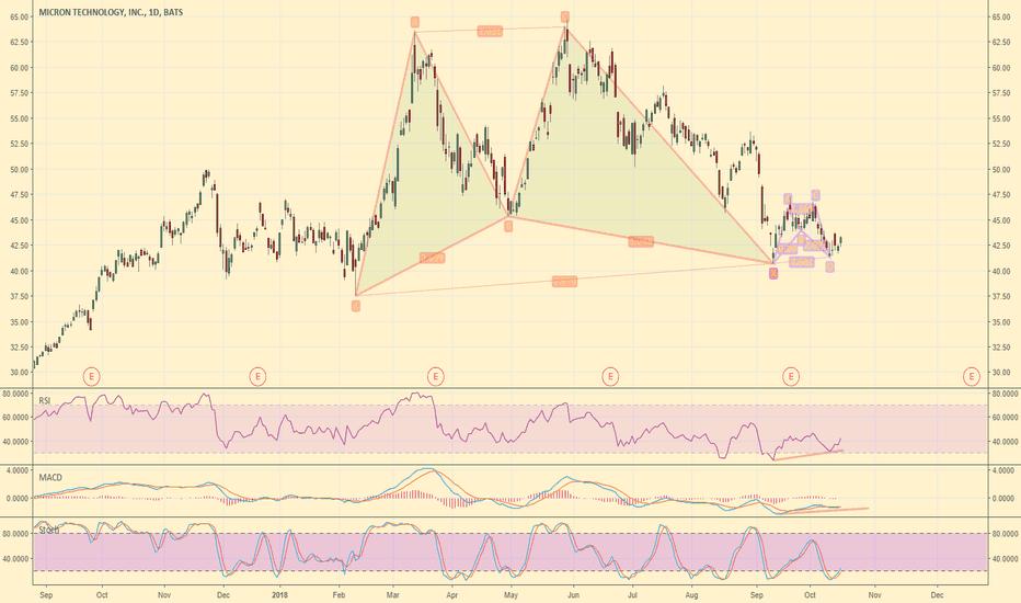 MU: Double Gartley... Interesting pattern to monitor