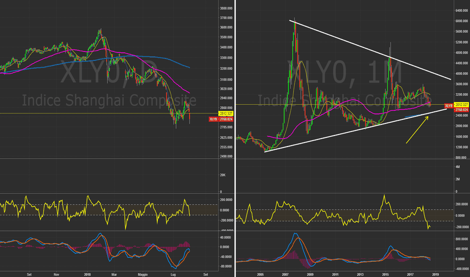 XLY0: $SSEC - Shanghai Comp. Daily&Monthly. Storno in arrivo? #China