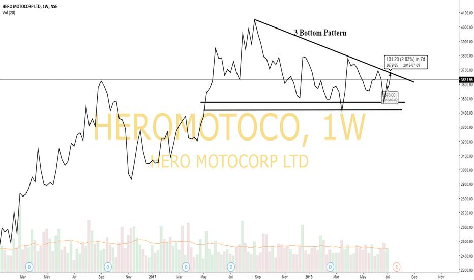 HEROMOTOCO: Heromotoco- 3 Bottoms Pattern