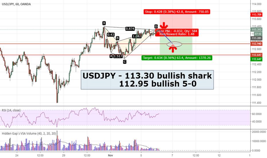 USDJPY: USDJPY - 2 Sharks and a 5-0 across 2 timeframes
