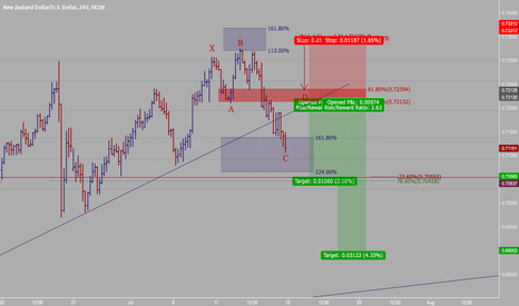 NZDUSD: 2(6.18) and XABCD Pattern