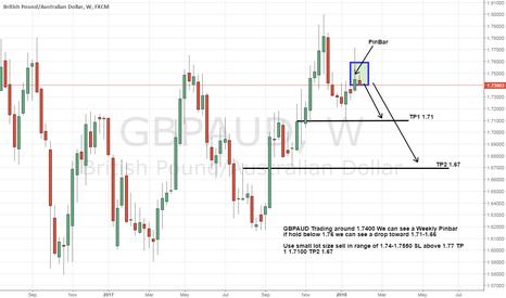 GBPAUD: In Gbpaud We can see Weekly Strong Bearish Pinbar ready to sell