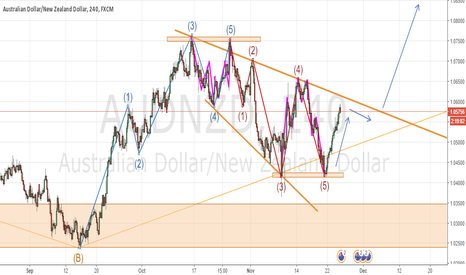 AUDNZD: AUDNZD ENTRY 4H - COMBINATION OF TRUNCATED ELLIOTT WAVES