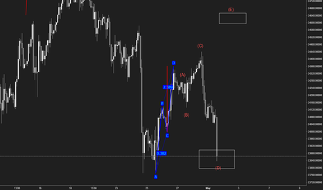 US30USD: possibility for elliott wave structure