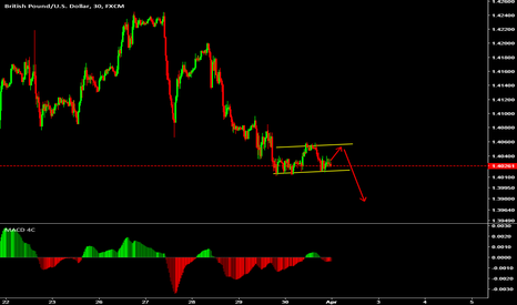 GBPUSD: wait to sell
