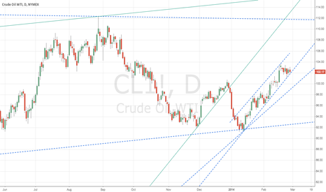 CL1!: CL_F Channel