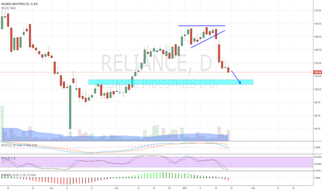 RELIANCE: RELIANCE DIPPING DOWN