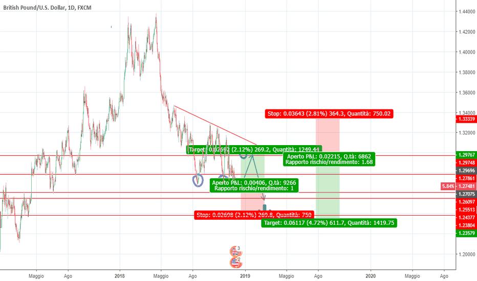 GBPUSD: gbpusd scenario short dopo rimbalzo