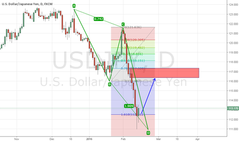 USDJPY: USDJPY potentially bullish