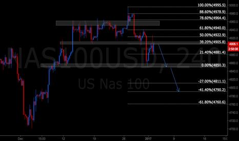 NAS100USD: NASDAQ short like SP500