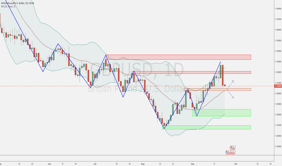 GBPUSD: Week 39 - My scenarios