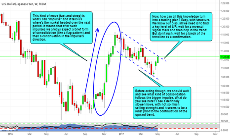 USDJPY: A bigger look on USDJPY
