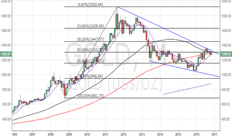 GOLD: Gold chart suggests Clinton victory…but,