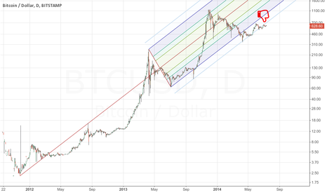 BTCUSD: Another evidence of big reversal