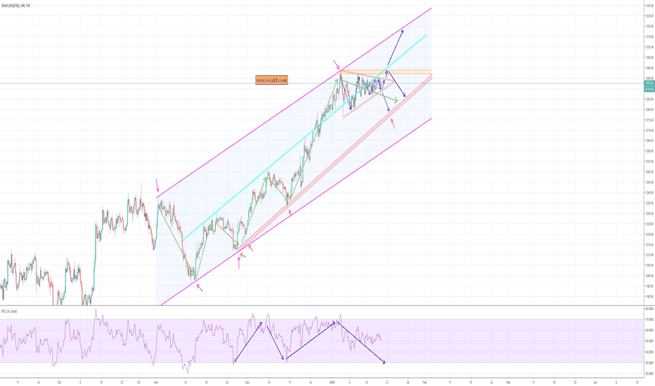 GOLD: Gold (we are near end)
