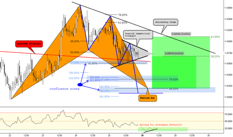 USDSGD: (1h) Bearish Triangle / Descending Wedge / Bullish Bat @88