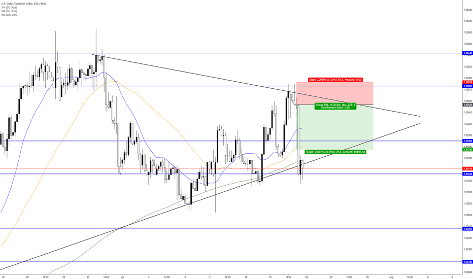 USDCAD: Fundamentals Are Just As Important!