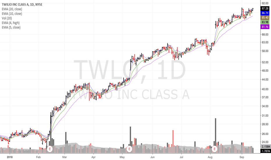 TWLO: Position in $twlo....it holds up quite well