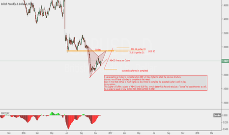 GBPUSD: GBP USD Gartley to be