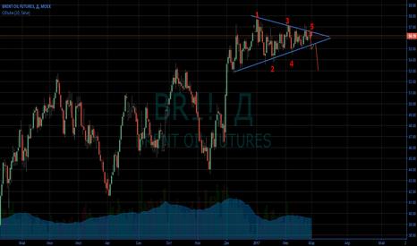 BR1!: Запасы сырой нефти